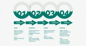 Inbound Marketing e suas 4 etapas