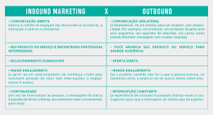 Inbound Marketing x Outbound